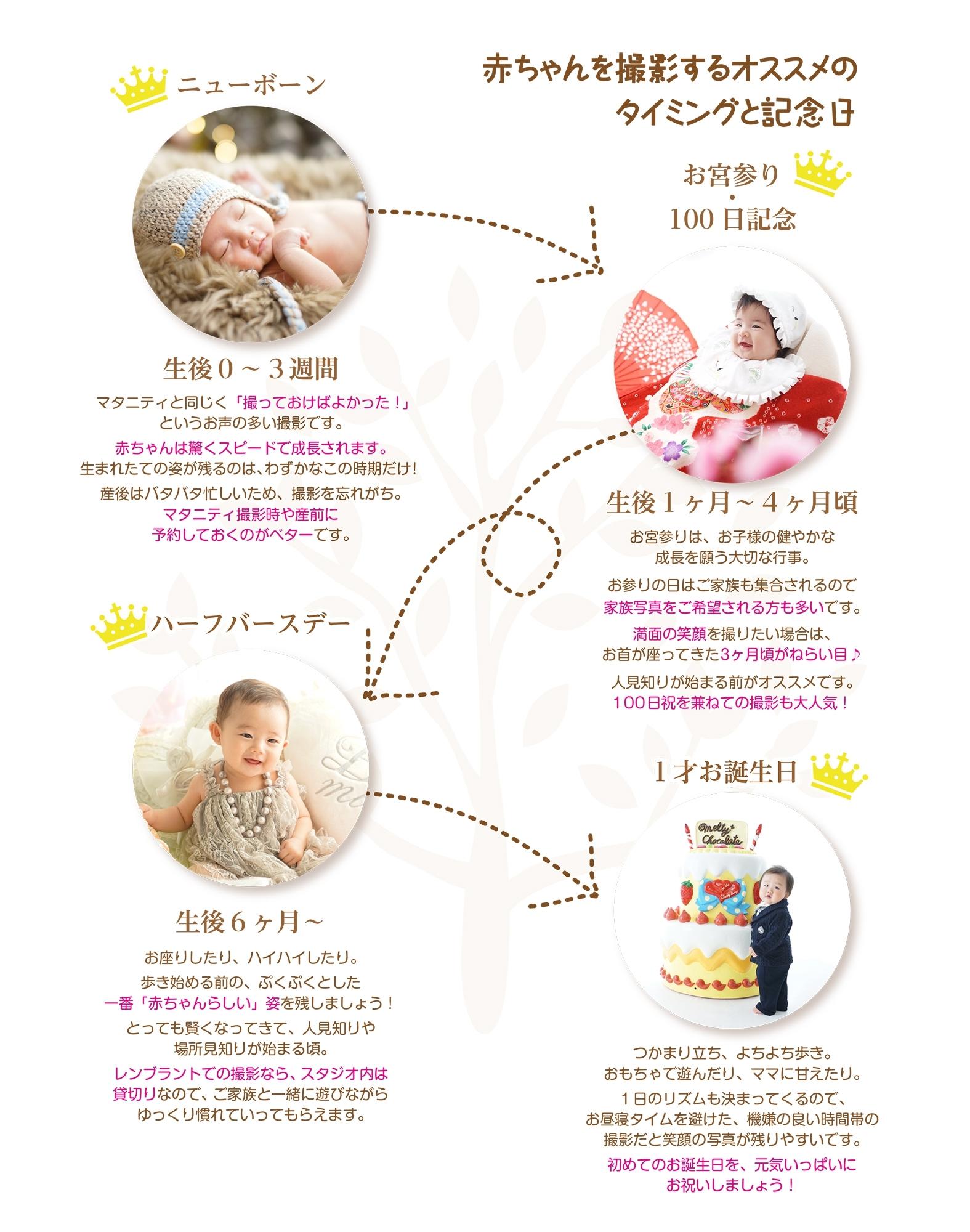 赤ちゃんを撮影するタイミング